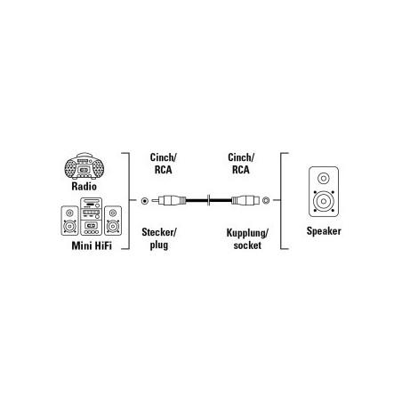 Câble audio 1 RCA mâle - 1 RCA femelle