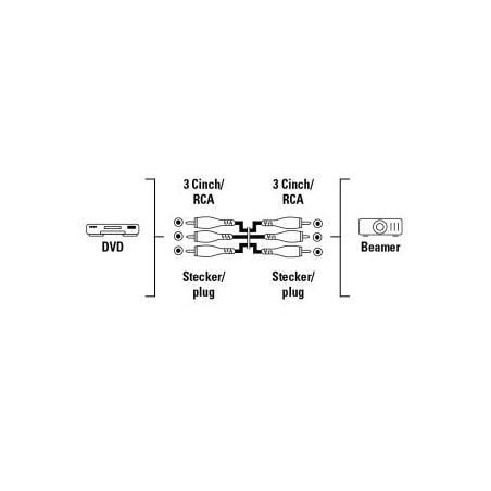 Câble 3RCA vers 3RCA / 10m