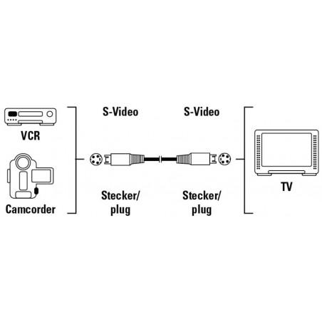 Câble de liaison S-vidéo Hama 1.5 M