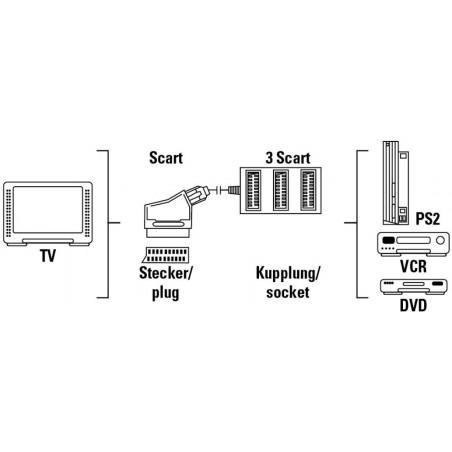 Répartiteur Péritel 1 Entrée 3 Sortie pour Audio-video