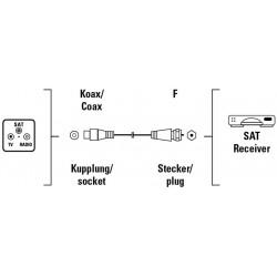 Câble coaxial Fiche F/ Fiche TV pour satellite 1.5 M