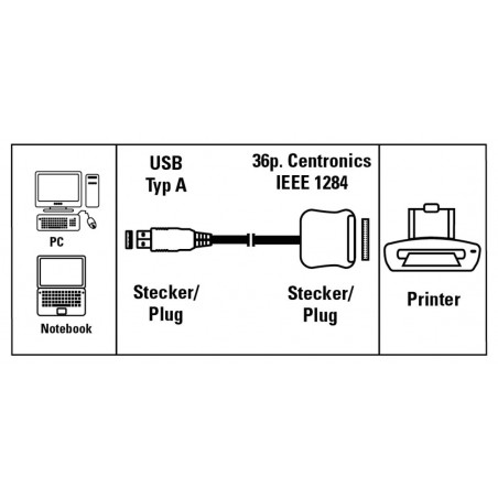 Convertisseur Hama USB / Imprimante 36 pins